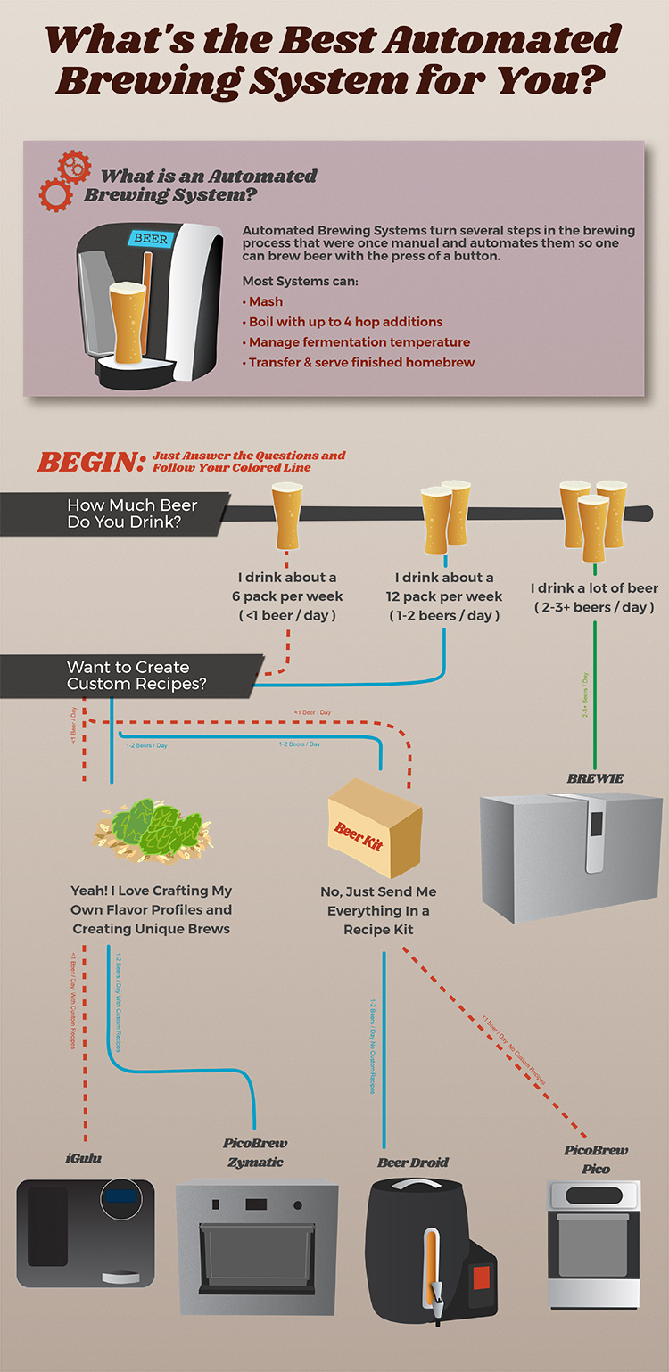 Infographic Picking Out The Best Automated Brewing System